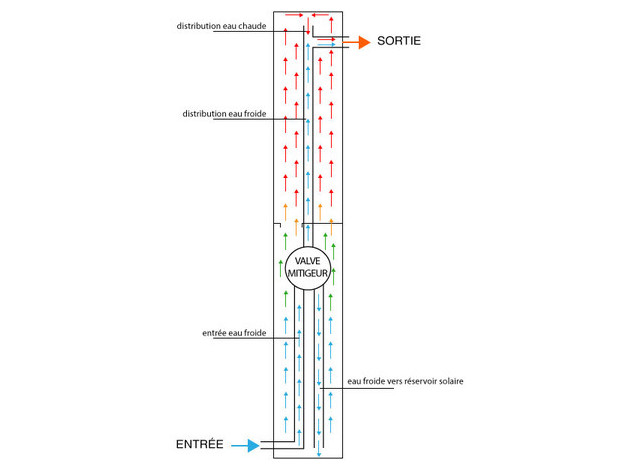 douche extérieure piscine coudée en PVC - schéma de fonctionnement