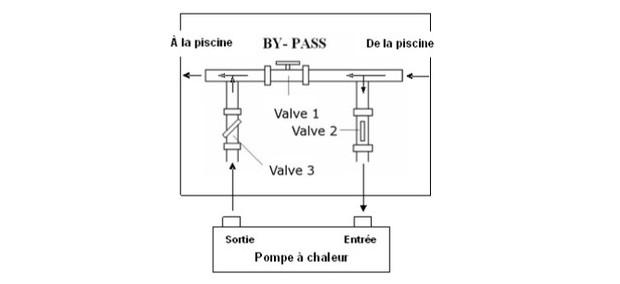 PAC Meca - bypass schema