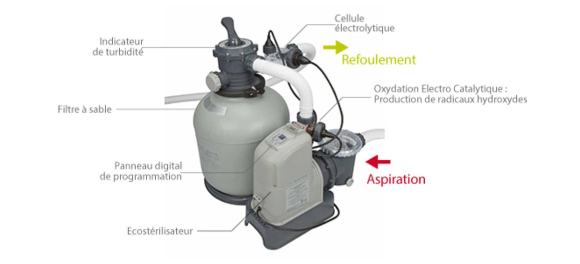 détails du groupe de filtration intex