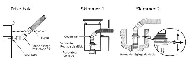 raccordement sur prise balai ou skimmer du robot hdyraulique MX6