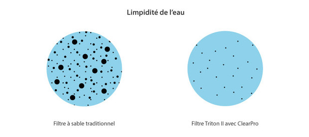 Triton 2 clearpro filtre ultra performant pentair for Filtre piscine verre