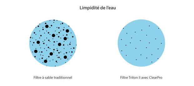 Triton ii avec technologie clearpro le filtre ultra performant par pentair - Verre pile pour filtre piscine ...