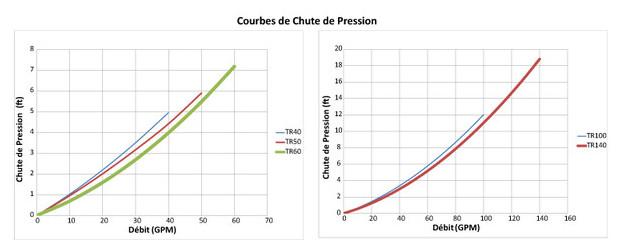triton II clear pro - schema courbes de perte de pression