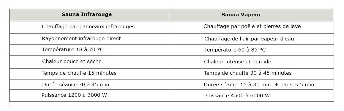 détails du sauna hybride combi holl's