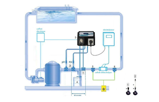 Double r gulation ph et redox par lectrolyseur gamme for Piscine electrolyse