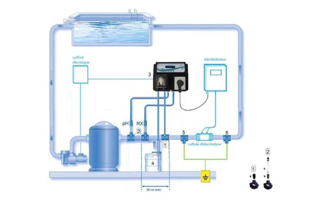 Double r gulation ph et redox par lectrolyseur gamme - Electrolyse pour piscine ...
