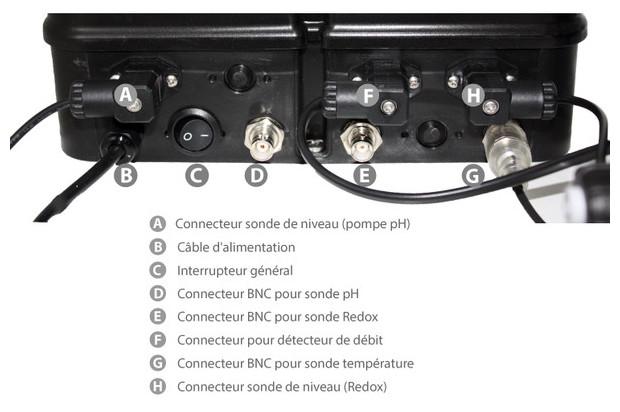 panneau complet dual pH/redox système de dosage complet pour piscine - details connecteurs