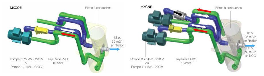 Groupe de filtration monobloc MX 25 - filtration schema