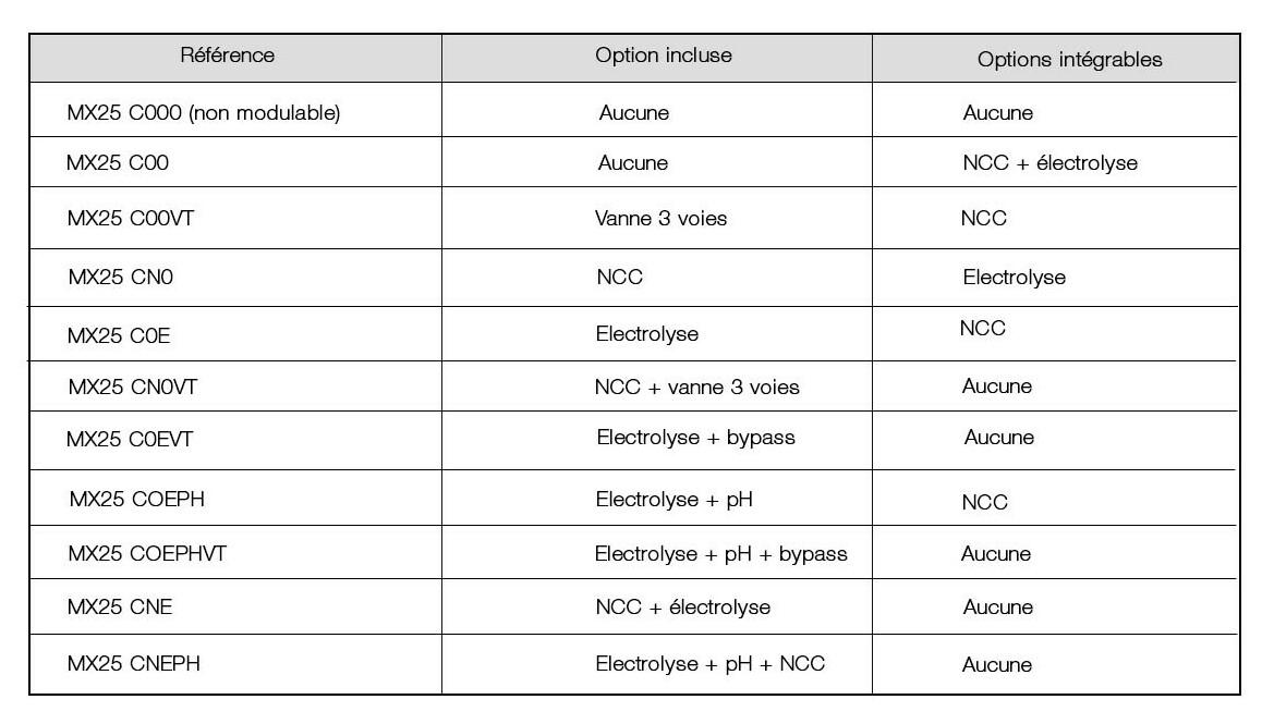 accessoires du bloc de filtartion autonome de piscine filtrinov mx25