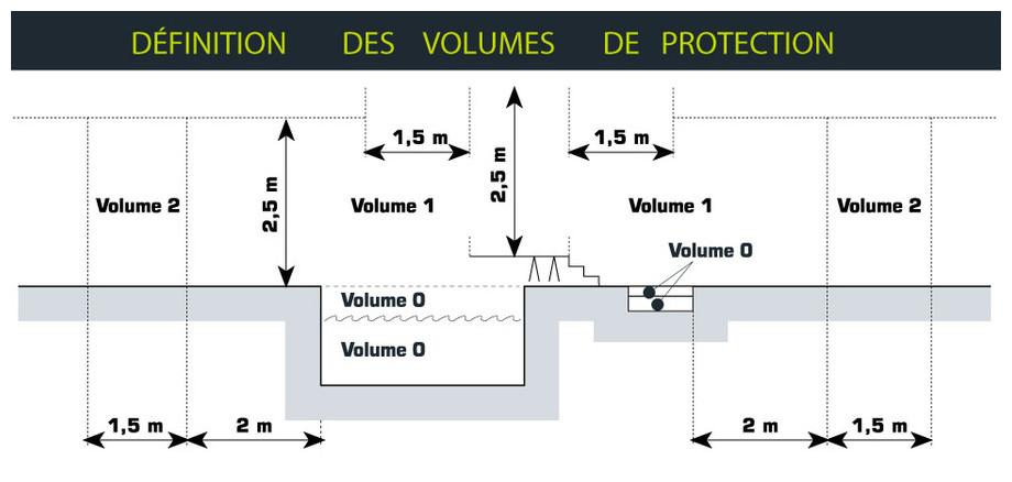 Coffret de filtration projecteur/prise balai - volumes de sécurité