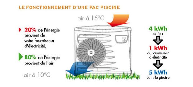 pompe a chaleur zodiac powerfirst premium - principe