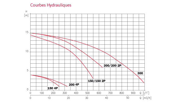 Pompe NCC Wiper - courbe rendement