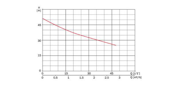 Surpresseur piscine Pool pour robot pulseur Polaris 280 - courbes