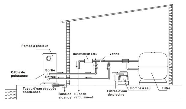 Pac first elite pompe chaleur piscine piscine center net for Consommation chlore liquide piscine