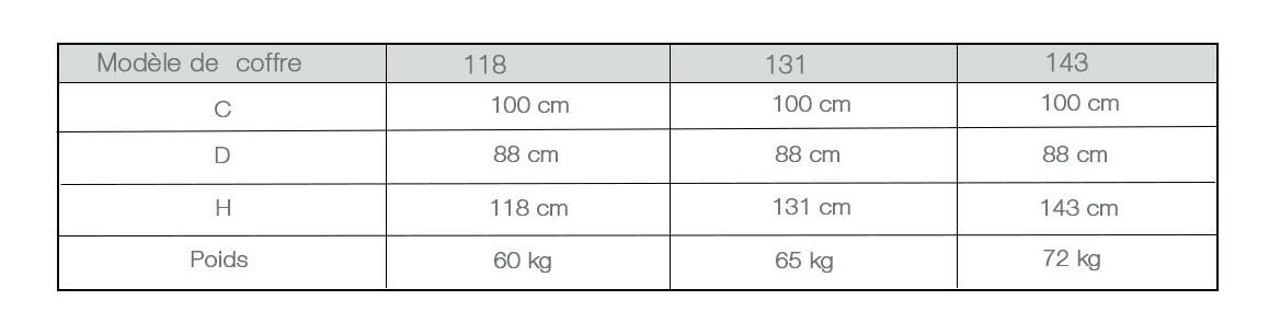 caractéristiques du coffre bois pour piscine bois