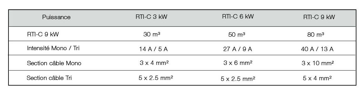 caractéristiques du réchauffeur bleu titane cce rti-c