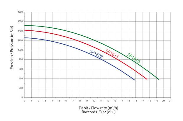 pompe hayward superpump courbe 50