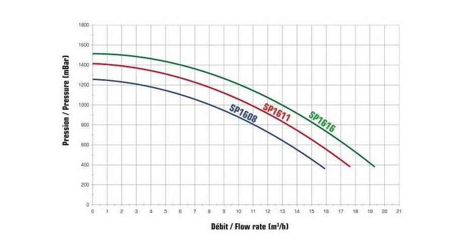 courbes de pression de la pompe centrifuge Superpum by Hayward