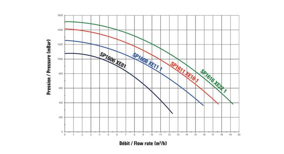 courbe de pression de la pompe centrifuge Superpump by Hayward
