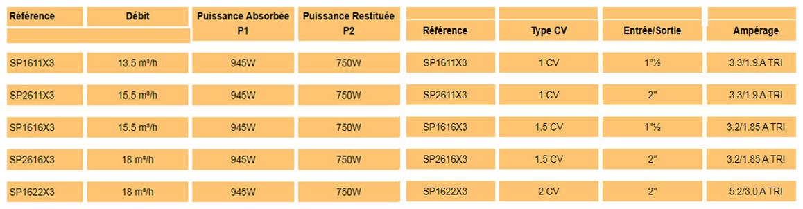 anciennes références de pompe de filtration hayward superpum en triphasé