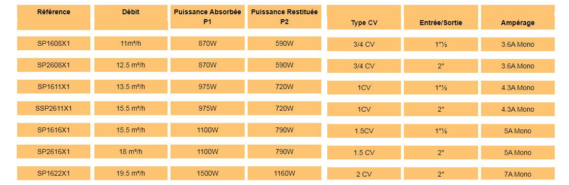 anciennes références de pompe de filtration hayward superpum en monophasé