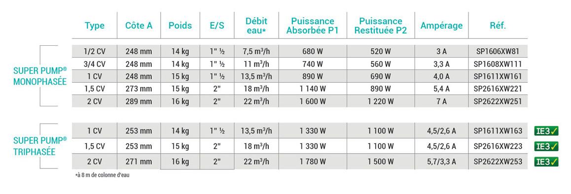 nouvelles références des pompes de filtration hayward superpump