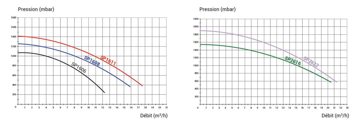 nouvelles courbes de pression des pompes de filtration hayward superpump