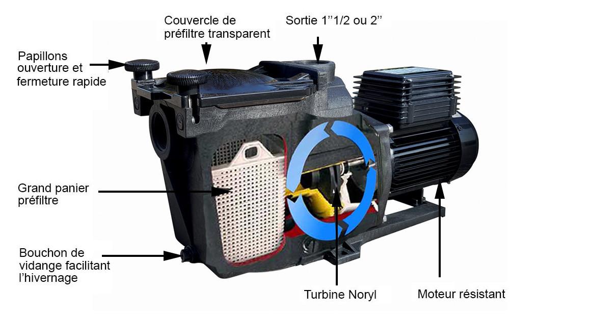 caractéristiques techniques de la pompe de filtration superpum hayward