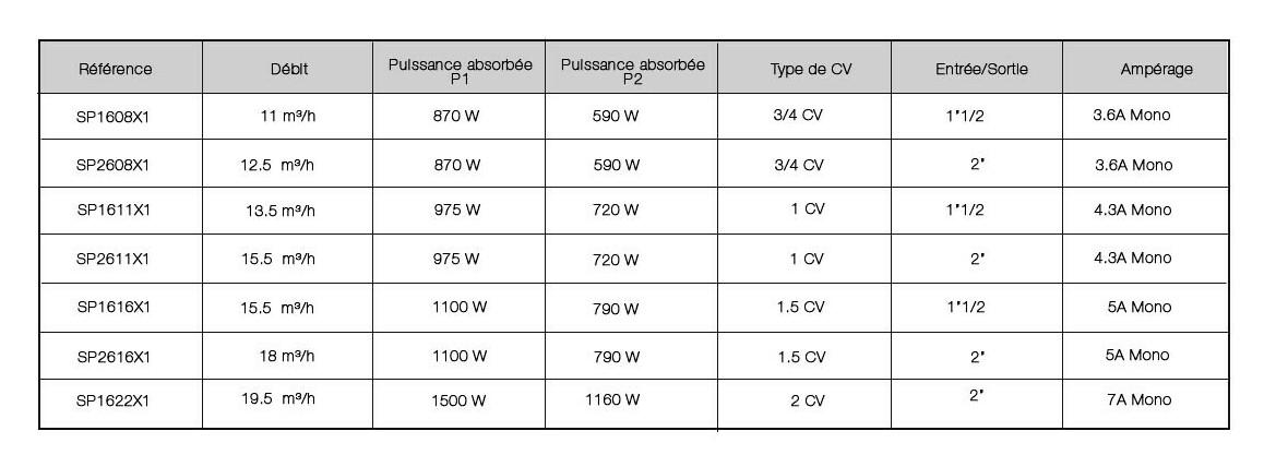 anciennes références de la pompe de filtration superpump hayward monophasée