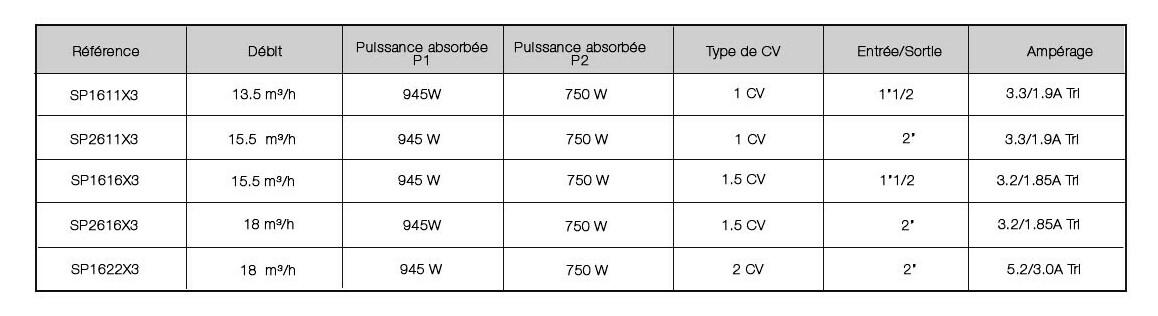 anciennes références de pompe de filtration superpump hayward