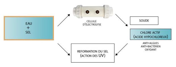 electrolyseur piscine perle - schema de principe de l'electrolyse