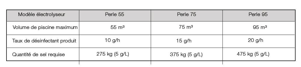 caractéristique de l'électrolyseur perle