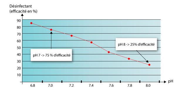régulateur automatique pH Perle - schema efficacité de désinfection