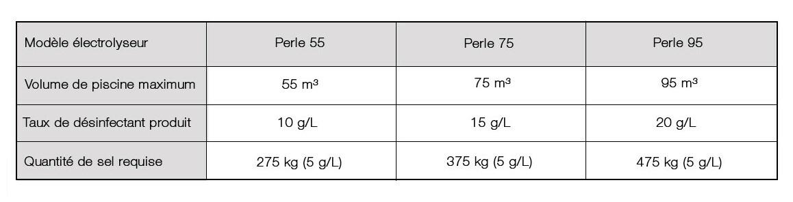 pack électrolyseur et régulateur pH