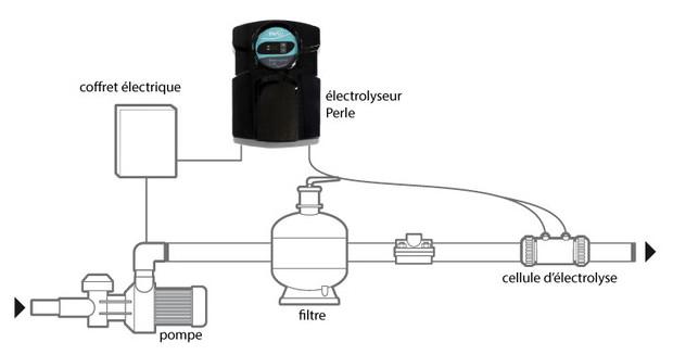 perle - électrolyseur piscine - schema installation