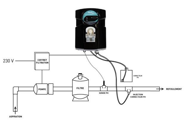 Perle - régulateur de pH automatique pour piscine - schema de montage