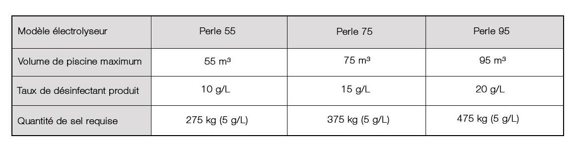 caractéristiques du duo perle