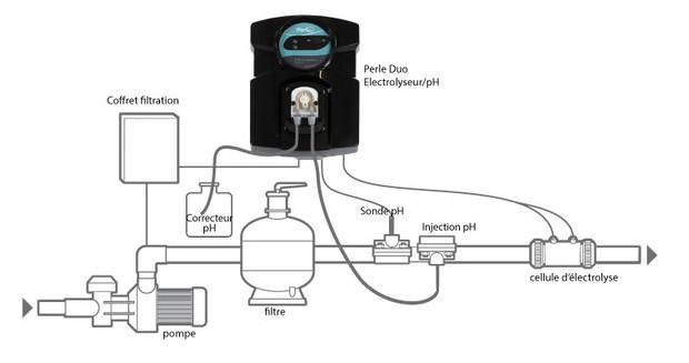 Electrolyseur piscine avec pH Perle Duo - schema montage