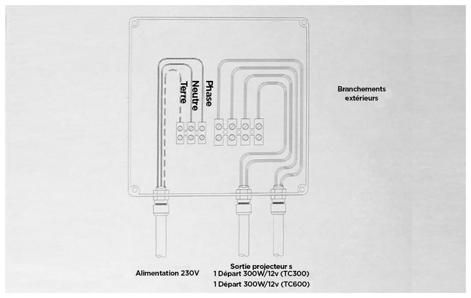 branchement du coffret électrique piccolo