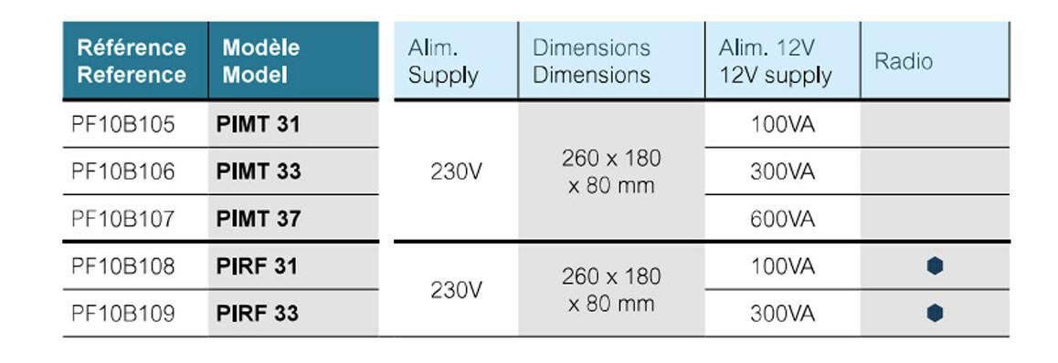 caractéristiques du coffret électrique piccolo en situation