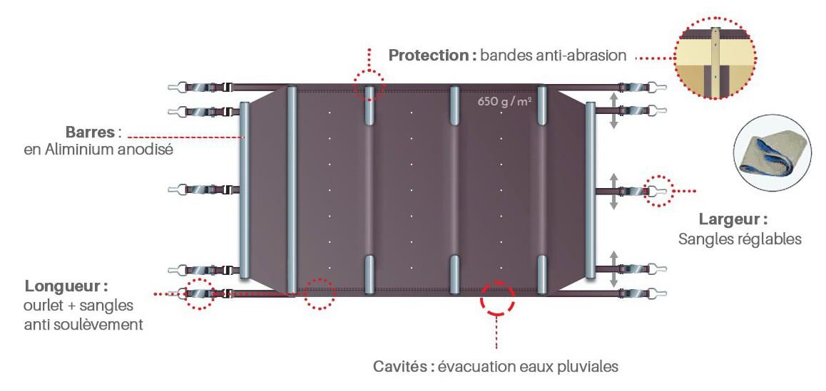 descriptif de la bâche à barres pour piscines bois woodfirst original