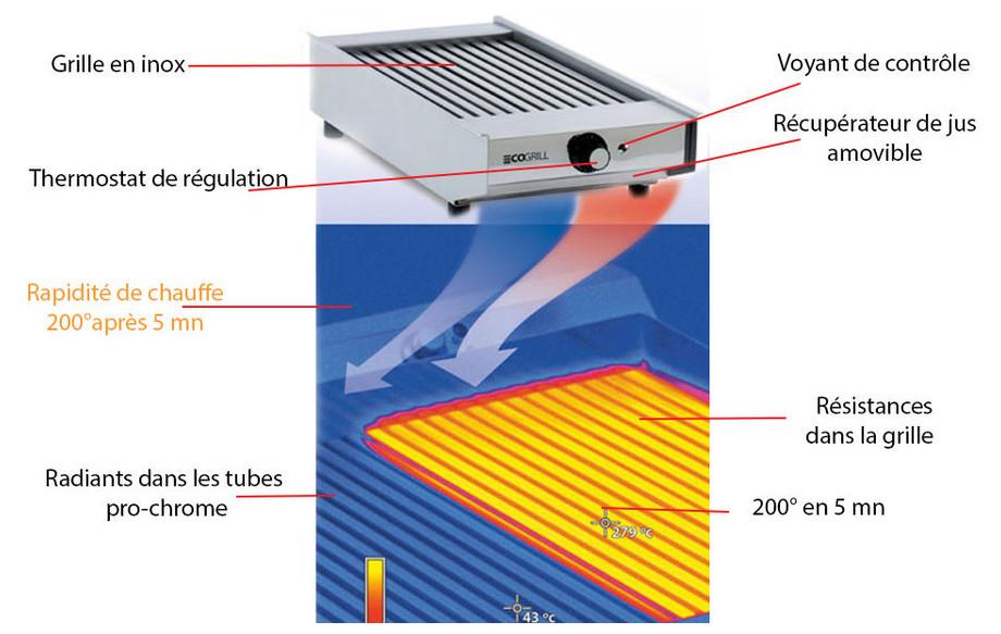 fiche technique du grill électrique 3.6 Kw ECOGRILL en situation