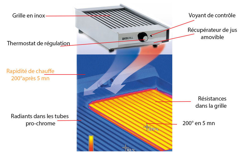 fiche technique du grill électrique 2.4 Kw ECOGRILL en situation