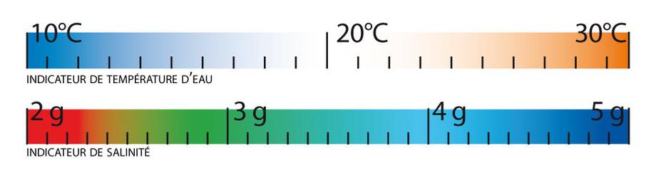 zelia - electrolyseur piscine compact - spectre lumineux