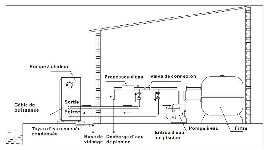 Pompe à chaleur piscine Pacfirst Nova Inverter - schéma d'implantation