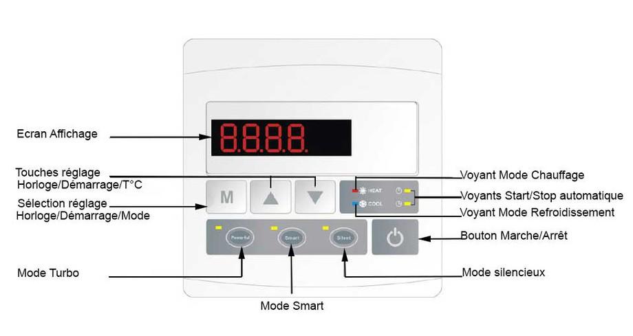 commande de la pompe à chaleur Pac First Nova Inverter