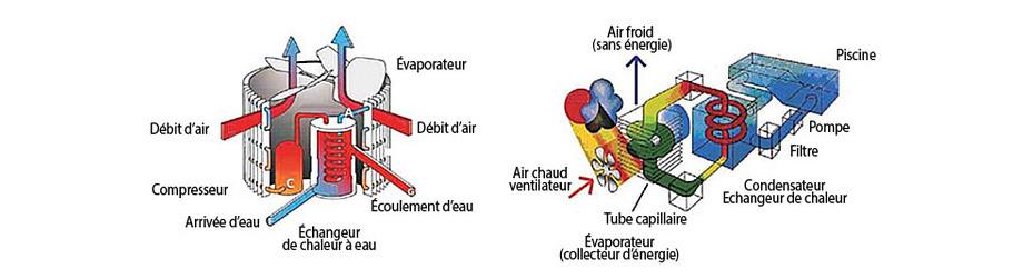 Pompe à chaleur verticale Pacfirst Steel Top - principe de fonctionnement