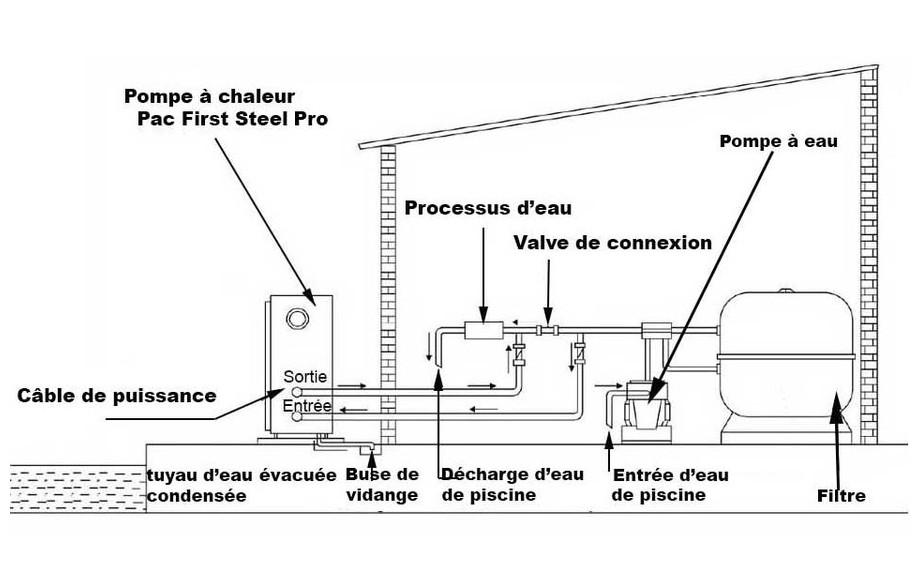 installation de la pompe à chaleur Pac First Steel Pro OClair  en situation