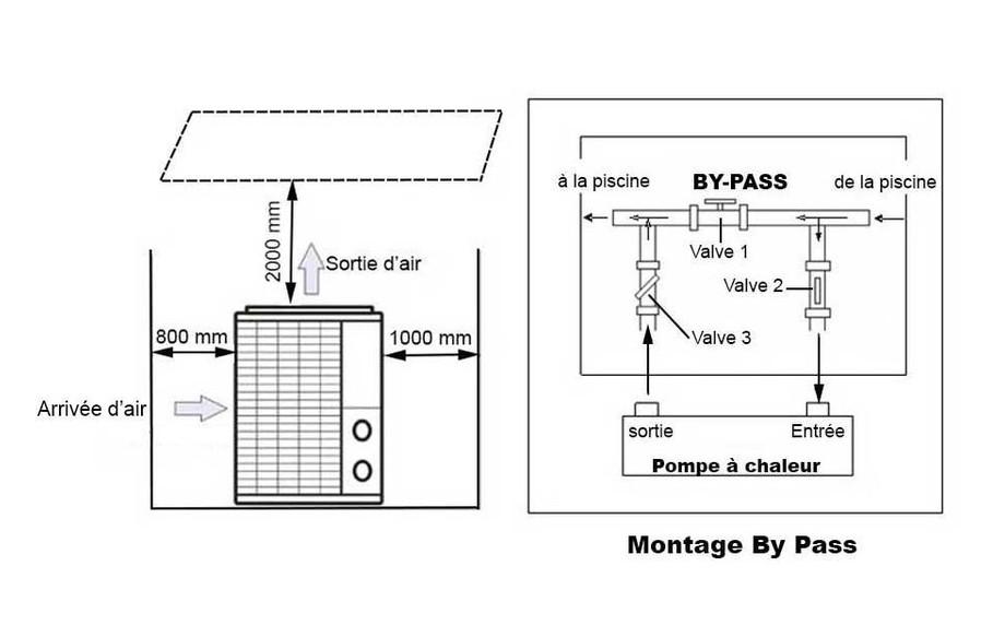 montage By Pass de la pompe à chaleur Pac First Steel Pro en situation