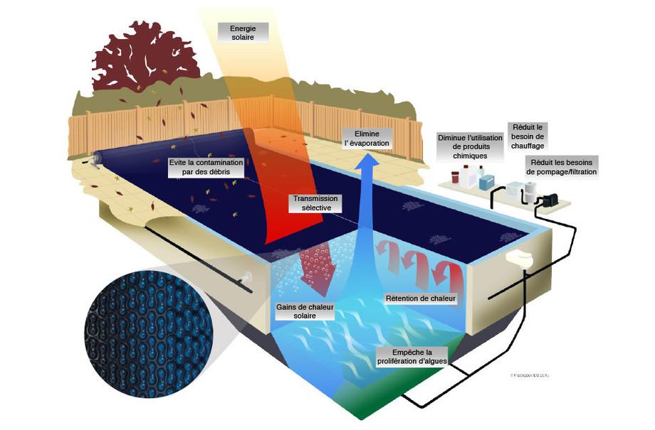 Bäche solaire Energy Guard 500 - schema